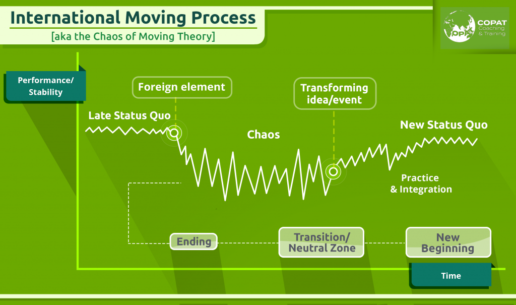 The Chaos of Moving Theory (part 1)